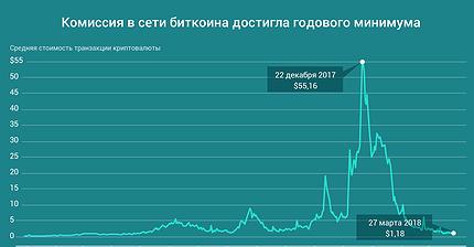 График дня: Комиссия в сети биткоина достигла годового минимума