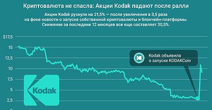 График дня: Криптовалюта не спасла. Акции Kodak падают после ралли
