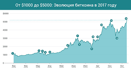 График дня: Эволюция биткоина от $1000 к $5000