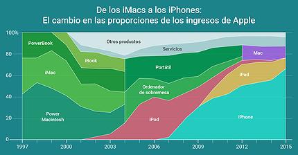 Infografía: De los iMacs a los iPhones - El cambio en las proporciones de los ingresos de Apple