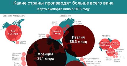 График дня: Какие страны производят больше всего вина
