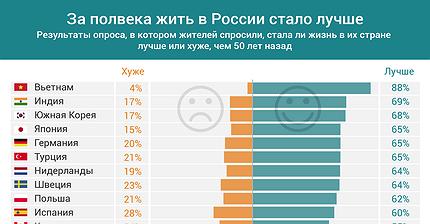График дня: За полвека жить в России стало лучше