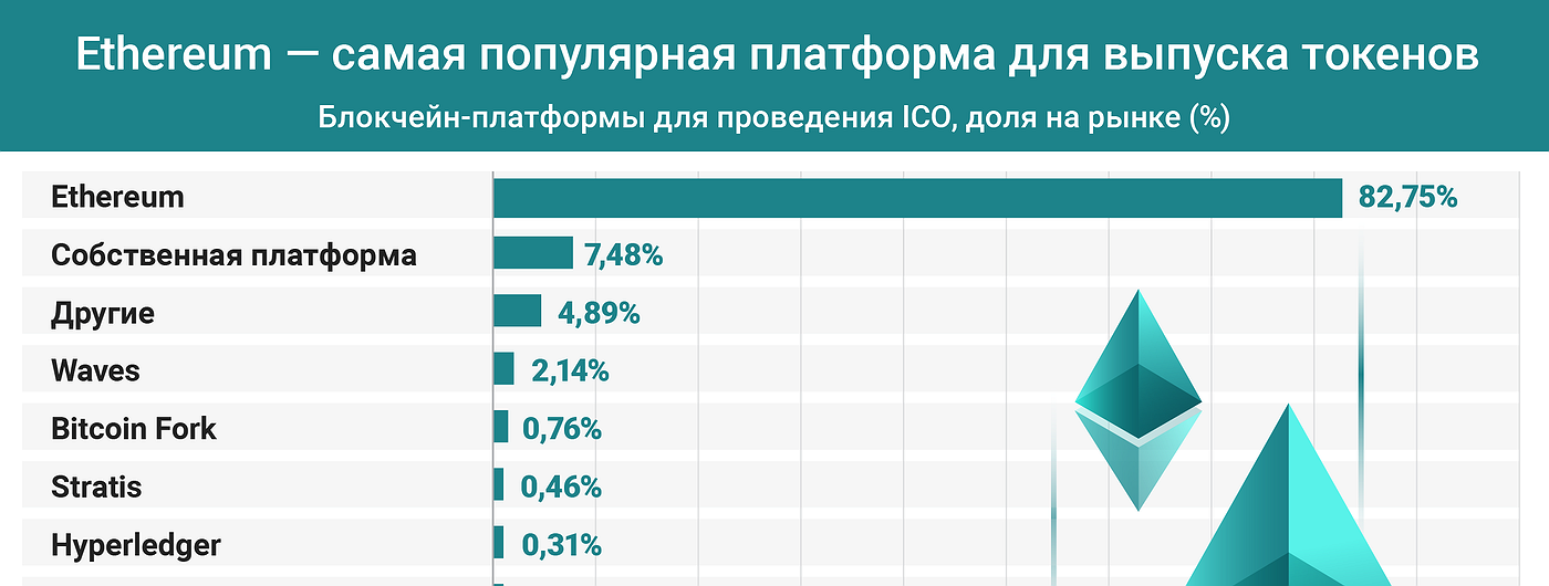 График дня: Ethereum — самая популярная платформа для выпуска токенов