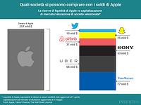 Quali società si possono comprare con i soldi di Apple