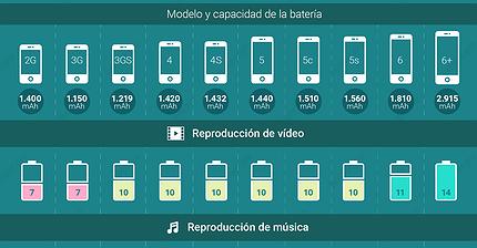 La vida de la batería de los iPhones