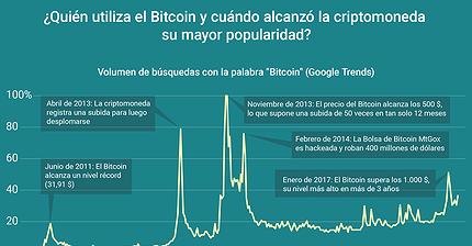 Gráfico del día: ¿Quién utiliza Bitcoins?