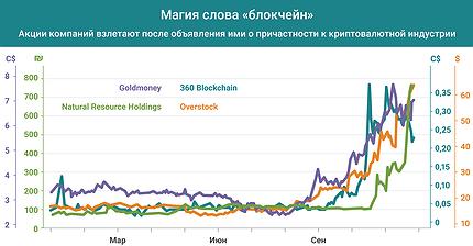 График дня: Как работает магия слова «блокчейн»