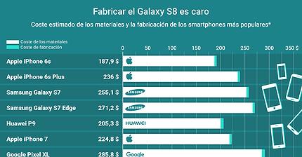 Gráfico del día: Fabricar el Galaxy S8 es más caro que cualquier otro smartphone