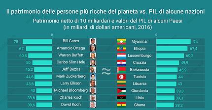 Il patrimonio delle persone più ricche del mondo che eguaglia il Pil di alcune azioni