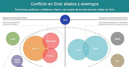 Gráfico del día: Enemigos y aliados en el conflicto sirio