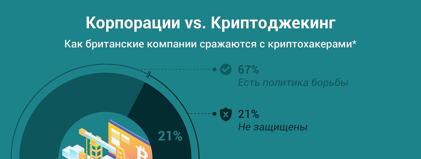 График дня: Готовы ли компании к атакам криптохакеров