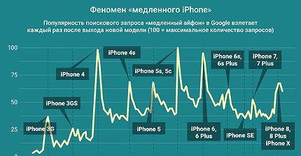 График дня: Феномен «медленного iPhone»
