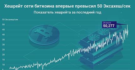 График дня: Хешрейт сети биткоина впервые превысил 50 Эксахеш/сек
