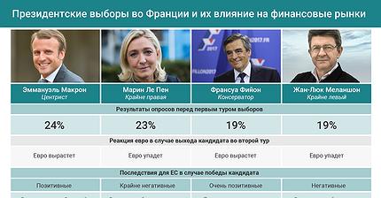 График дня: Президентские выборы во Франции и их влияние на финансовые рынки