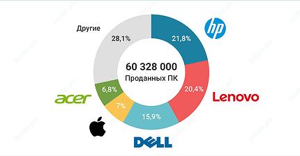 График дня: Кто лидирует на рынке компьютеров