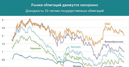 График дня: Рынки облигаций движутся синхронно