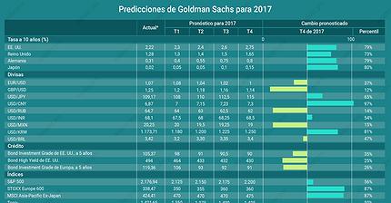 Gráfico del día: Previsión de Goldman Sachs para 2017