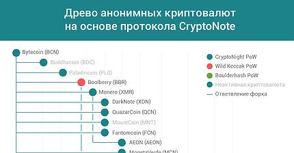График дня: Древо анонимных криптовалют на основе протокола CryptoNote