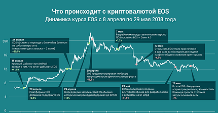 График дня: Что происходит с криптовалютой EOS