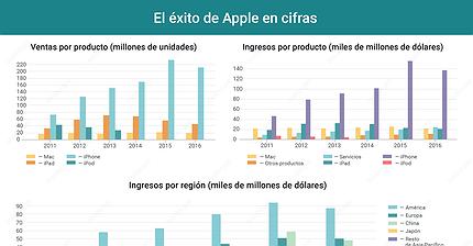 Gráfico del día: El éxito de Apple en cifras