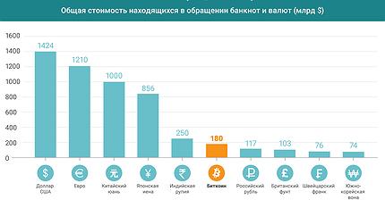 График дня: Биткоин — шестая по обращению мировая валюта
