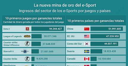 Gráfico del día: La nueva mina de oro del e-Sport