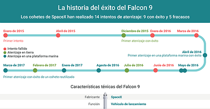 Gráfico del día: La historia del éxito del Falcon 9