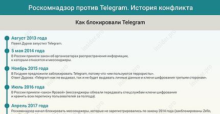 График дня: Роскомнадзор против Telegram. История конфликта