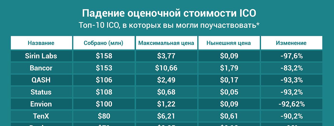 График дня: Каких результатов добились компании, которые провели крупнейшие ICO