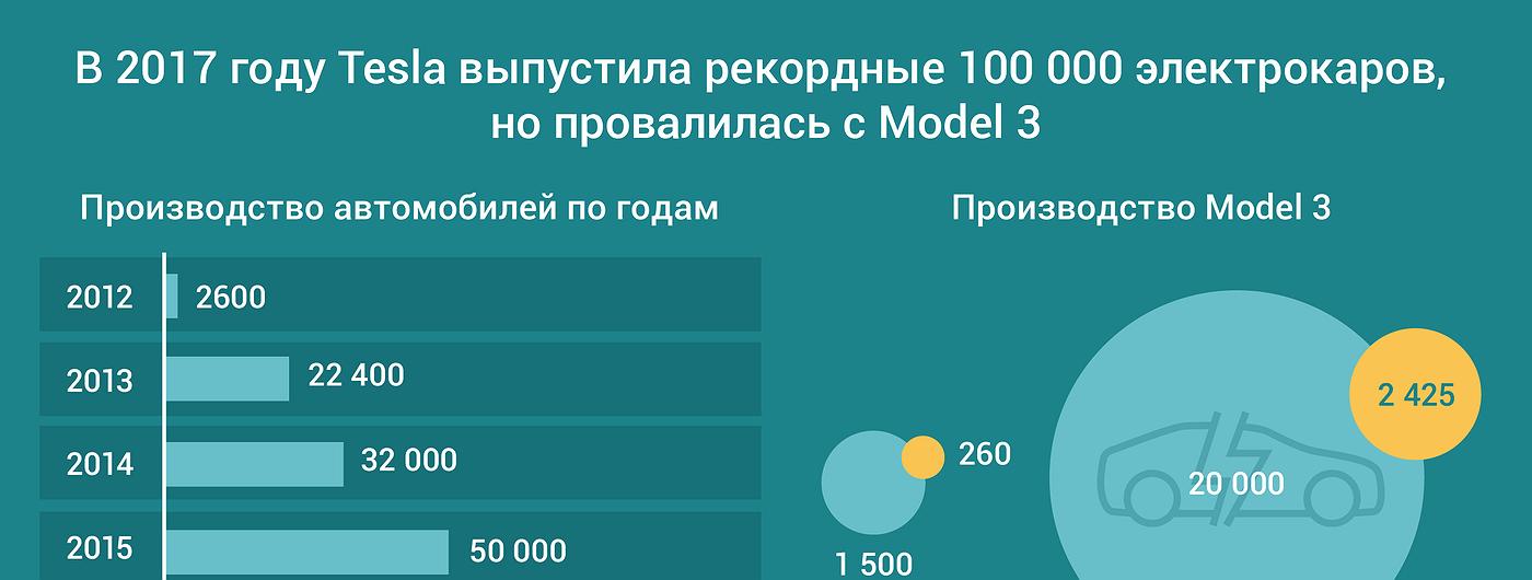 График дня: В 2017 году Tesla выпустила рекордные 100 000 электрокаров, но провалилась с Model 3