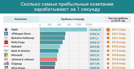 График дня: Сколько самые прибыльные компании зарабатывают за 1 секунду