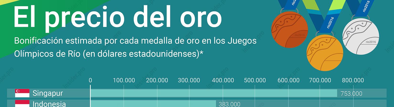 Infografía: ¿Cuánto dinero se embolsarán los ganadores de los Juegos Olímpicos de Río?