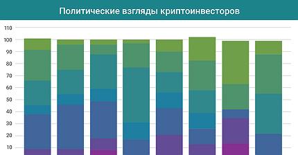 График дня: Каких политических взглядов придерживаются криптоинвесторы