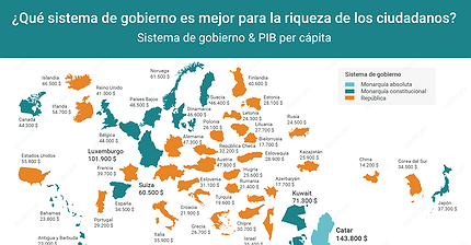 Gráfico del día: Monarquía o República: ¿Cuál es mejor para la riqueza de los ciudadanos?
