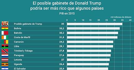 Gráfico del día: El futuro gabinete de Trump podría ser más rico que estos 10 países