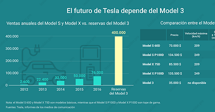 Gráfico del día: El futuro de Tesla depende del Model 3