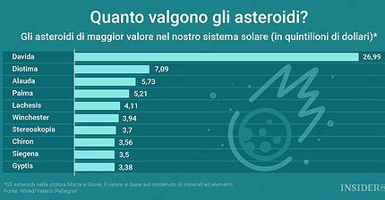 Quanto valgono gli asteroidi?