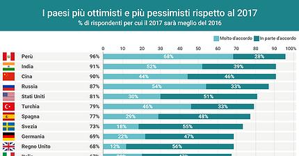 """Sondaggio Ipsos: """"Il 2017 sarà meglio del 2016?"""""""