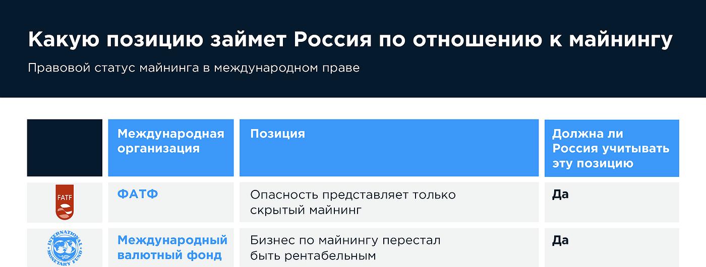 График дня: Какую позицию займет Россия по отношению к майнингу