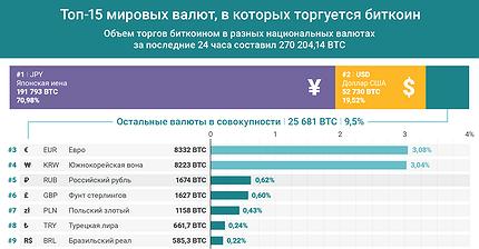График дня: Топ-15 мировых валют, в которых торгуется биткоин