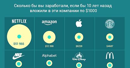 График дня: Сколько бы вы заработали, если бы 10 лет назад вложили в эти компании по $1000