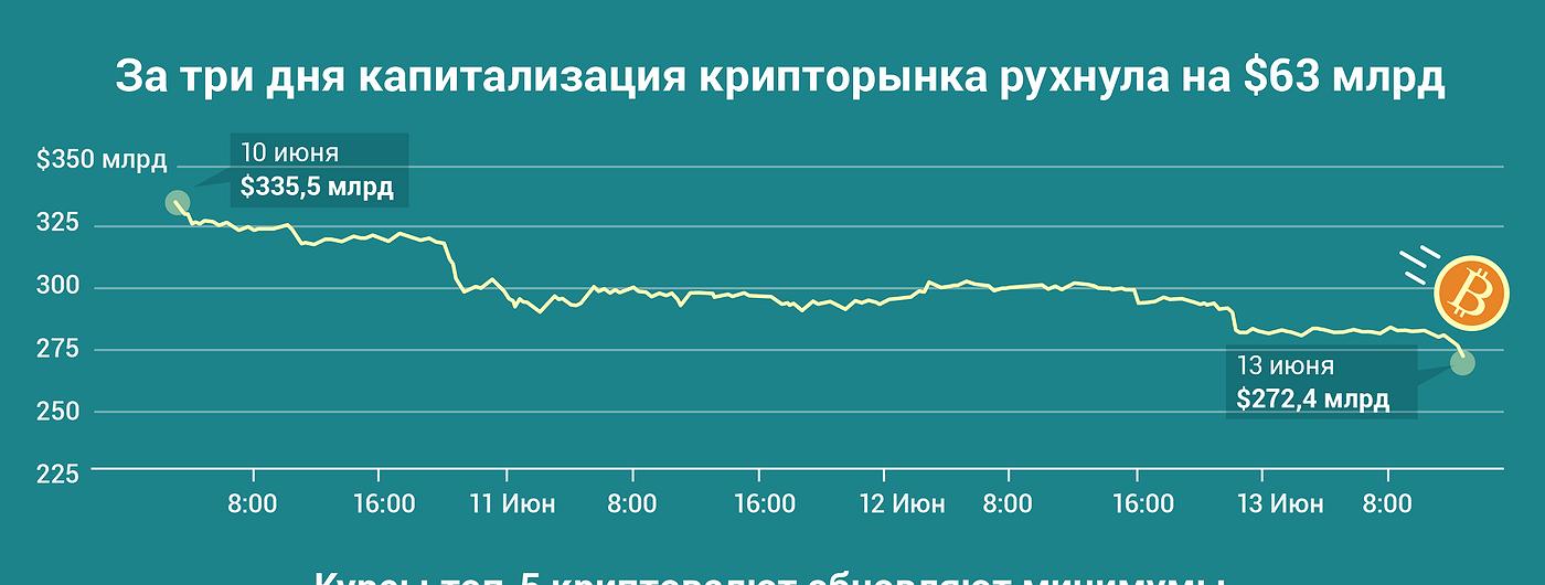 График дня: За три дня капитализация крипторынка рухнула на $63 млрд