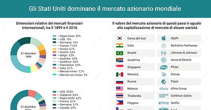 Quali sono i mercati azionari più sviluppati del mondo?