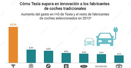 Gráfico del día: Tesla gasta en I+D mucho más que sus competidores