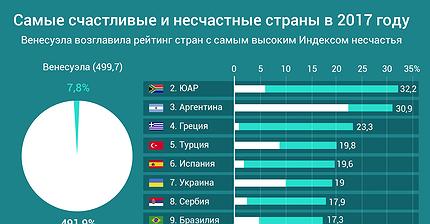 График дня: Самые счастливые и несчастные страны в 2017 году