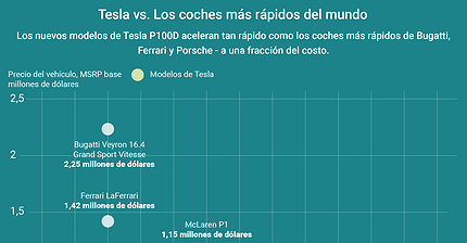 Infografía: Tesla vs Bugatti y Cia