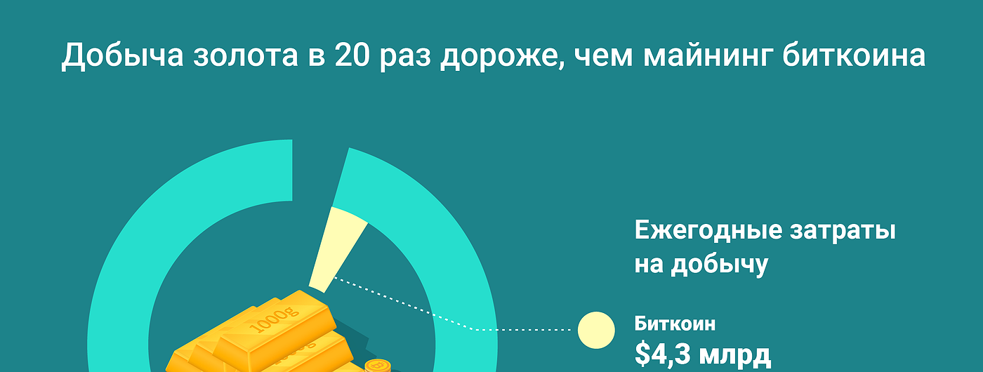 График дня: Добыча золота в 20 раз дороже, чем майнинг биткоина