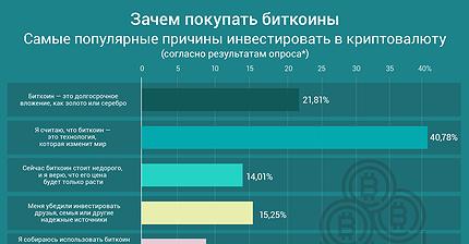 График дня: Зачем покупать биткоины