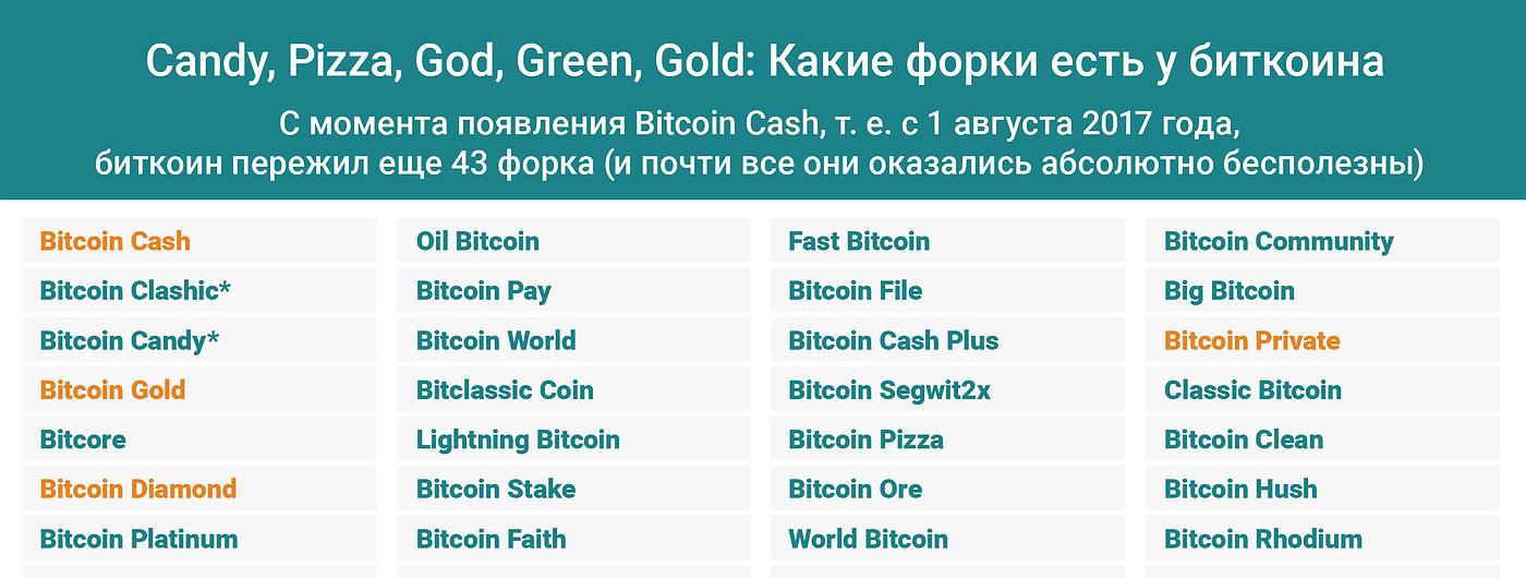 График дня: Candy, Pizza, God, Green, Gold. Какие форки есть у биткоина