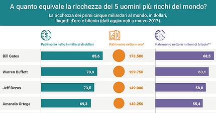 A quanto equivale la ricchezza dei 5 uomini più ricchi del mondo?